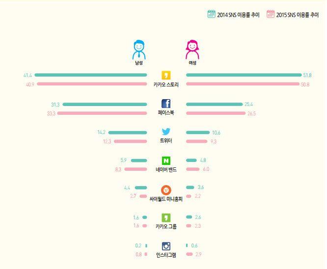 국내 SNS사용자 분석과 전략 :: 키키콘텐츠