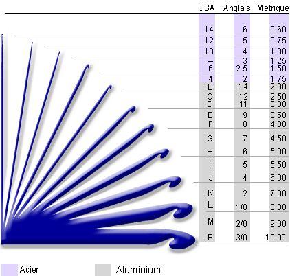 Un tableau d'écquivalence entre les tailles de crochets que l'on soit aux US, en Angleterre ou en France (système métrique) : Ce qui manque dans ce tableau serait la taille des crochets en plastiqu...