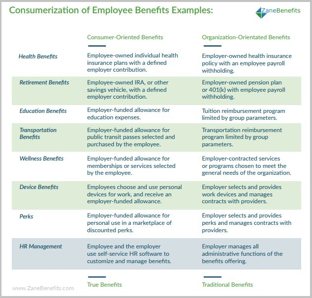 50 best Flexible employee benefits images on Pinterest Employee - differences employee independent contractor