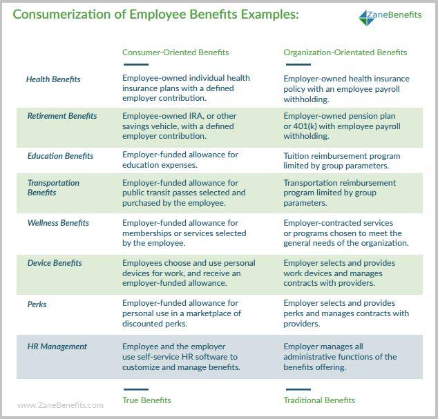 Best Flexible Employee Benefits Images On   Employee