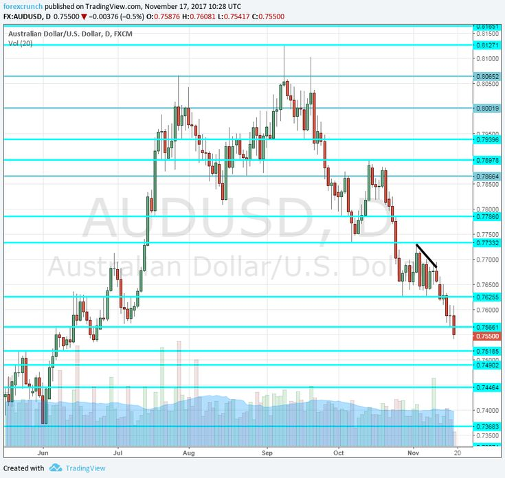 Monetary Policy Meeting Minutes Aud