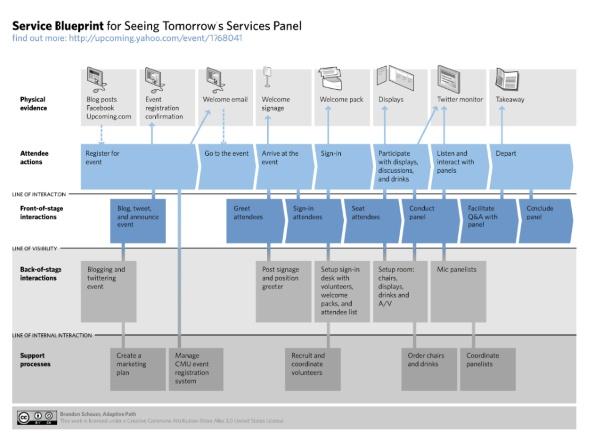 31 best hoo service blueprint images on pinterest service service blueprint malvernweather Image collections