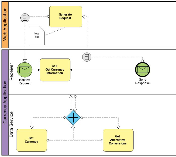 Visio Site Map Examples: Business Process,BPMN,BPMN Example,Business Process