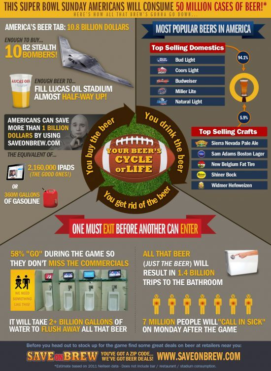 Interesting facts about beer and the super bowl! Cute and funny!
