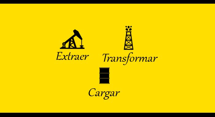 Extraer + Transformar + Cargar Datos a tráves de Power Query