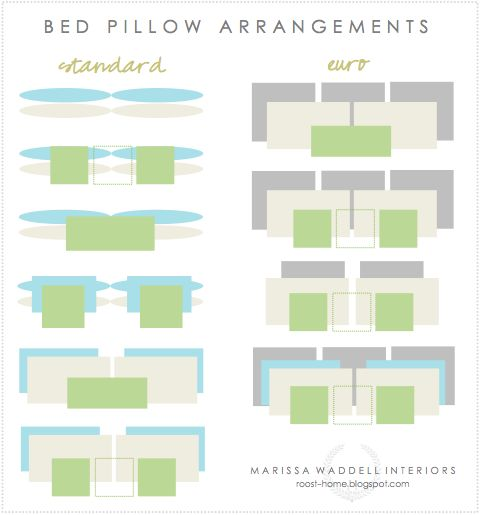 How to arrange bed pillows. I love that I came across this while planning the bedroom. :)