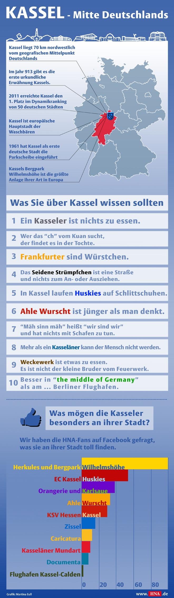 Kassel - Mitte Deutschlands (Infografik)