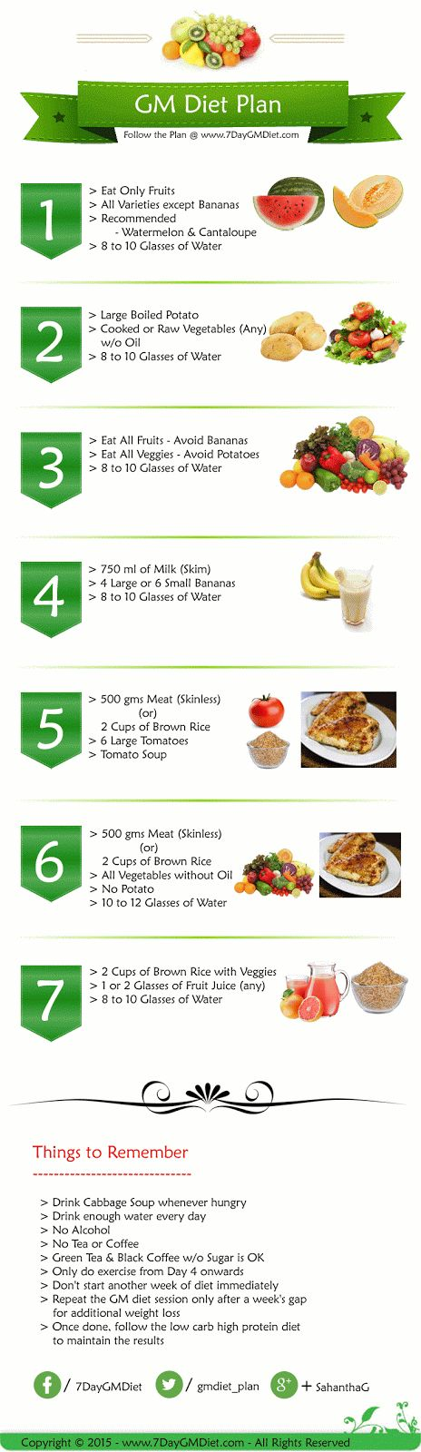 GM Diet Chart PDF Printable