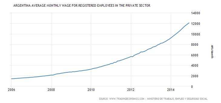 Argentina Average Monthly Wage for registered employees in the private sector
