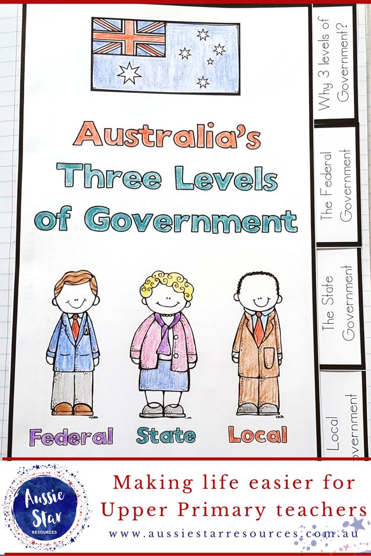 Teach your Year 6 students about the roles and responsibilities of Australia's Three Levels of Government with this great Flip Book Teaching Resource aligned with the Australian Curriculum HASS Civics and Citizenship ACHASSK143 AND ACHASSK144.
