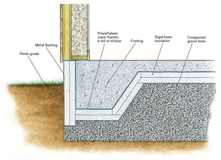 Best 25 concrete footings ideas only on pinterest deck Home foundation types