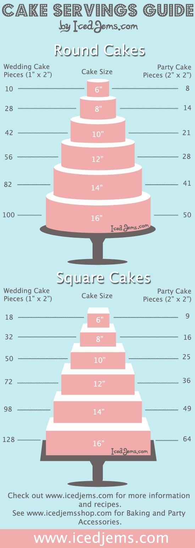 cake servings guide