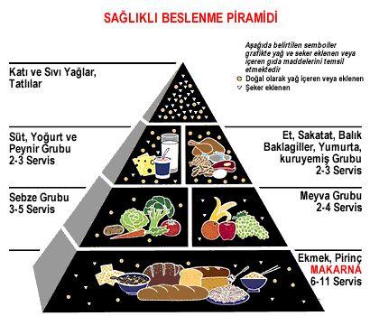Gebelikte Sağlıklı Beslenmenin İpuçları,Diyet ,Kilo Kontrolu ,Az Kilo Alma