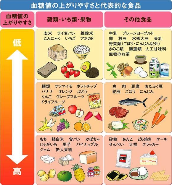 低血糖。炭水化物だけの食事をやめ、野菜から食べる。ゆっくり食べ、炭水化物の過剰摂取を予防する。