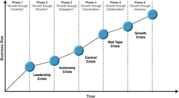 Greiner S Curve Google Search Change Mgmt Pinterest