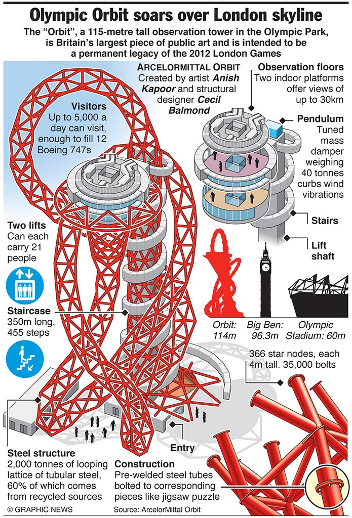 Orbit tower graphic from the Guardian     http://orbittower.org.uk