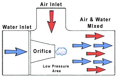 Spa Jets Explained: To troubleshoot spa jet problems it is helpful to understand how they work. The diagram in Fig. 1 shows the layout of a basic venturi tee for mixing air and water. Pressurized water from the pump is fed in through the water inlet drawing with it air through the air inlet which is open to the atmosphere or connected to an air blower. The air and water mixture exit from the front of the jet giving us the hydrotherapy action we all enjoy.