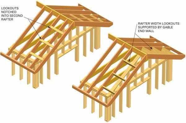 Extending my roof for a overhang remodeling diy for Buy roof trusses online