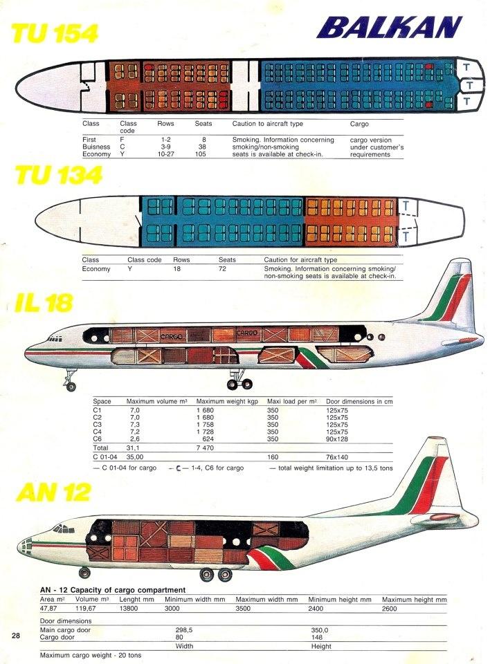 BALKAN fleet chart