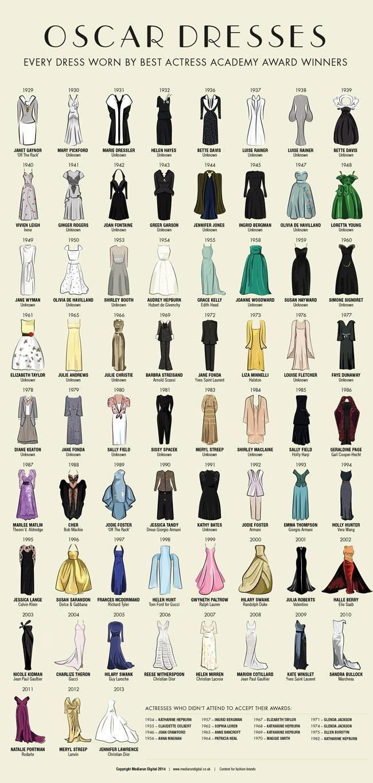 Para as fashionistas de plantão. Todos os vestidos usados por vencedoras de melhor atriz do Oscar, desde 1929.