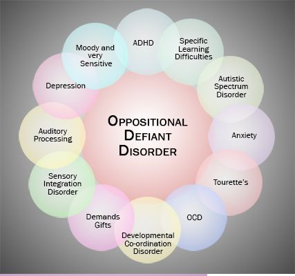 oppositional defiant disorder essay Even the best-behaved children can be difficult and challenging at times but if your child or teenager has a frequent and persistent pattern of anger, irritability, arguing, defiance or vindictiveness toward you and other authority figures, he or she may have oppositional defiant disorder (odd) as.