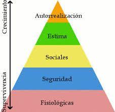 1.24 - PIRÁMIDE DE MASLOW, La llamada pirámide de Maslow o jerarquía de las necesidades humanas es una teoría psicológica propuesta por Abraham Maslow en su obra Una teoría sobre la motivación humana (A Theory of Human Motivation), de 1943, que posteriormente amplió. Maslow formula en su teoría una jerarquía de necesidades humanas y defiende que, conforme se satisfacen las necesidades más básicas (parte inferior de la pirámide), los seres humanos desarrollan necesidades y deseos más elevados
