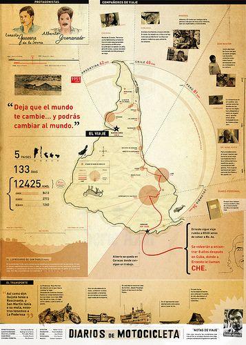 Infografia de la película Diarios de motocicleta.   Раскрутка сайта ! Качественный сервис от компании SEOBCN мы находимся в Барселоне http://nensi.net/trust_sites/