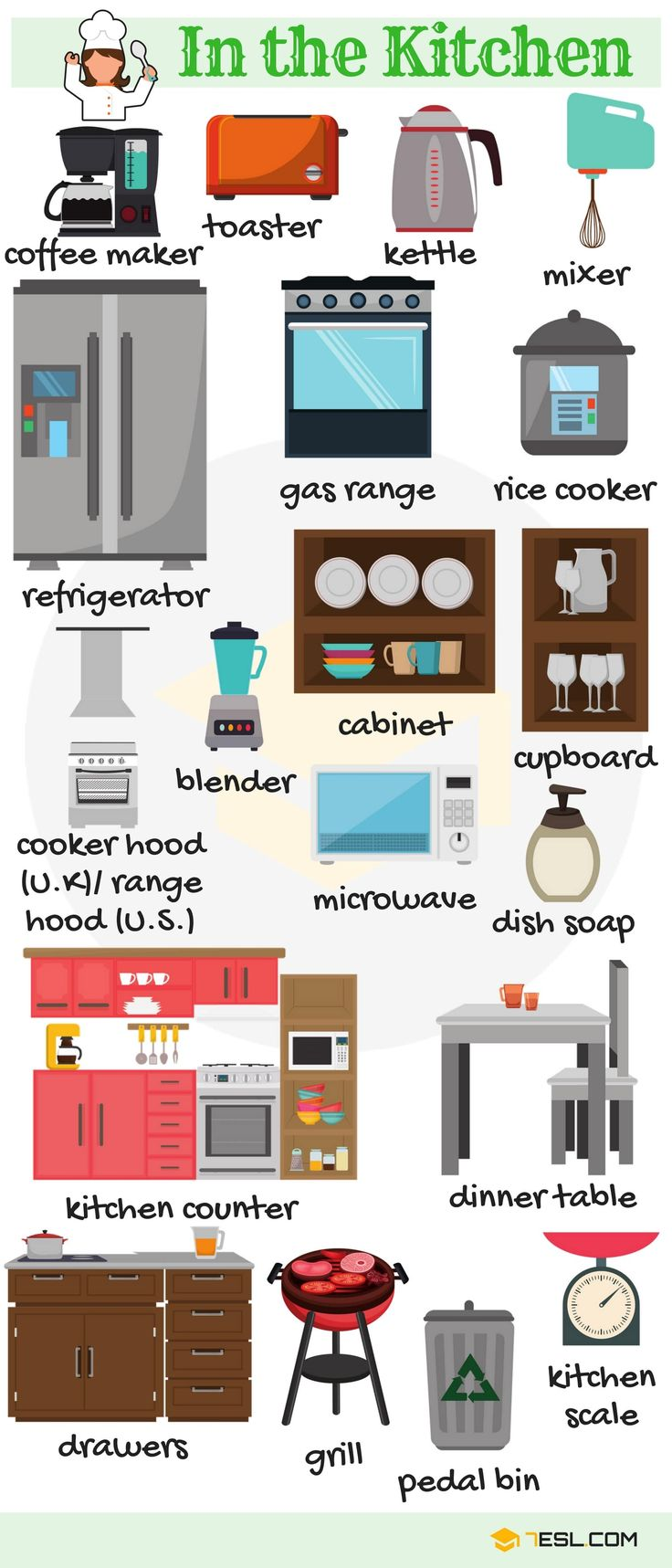 Kitchen Objects Vocabulary in English | In the Kitchen