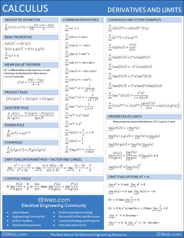 Calculus Derivatives and Limits Reference Sheet (1 page PDF)