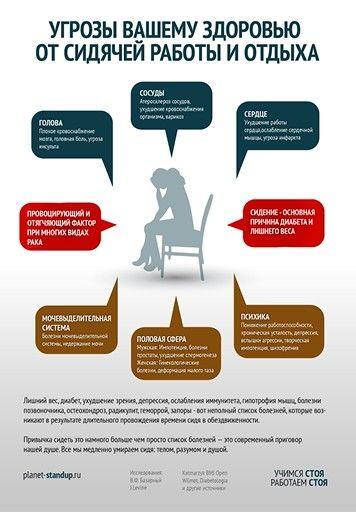 Инфографика: угрозы для вашего здоровья от сидячей работы и отдыха