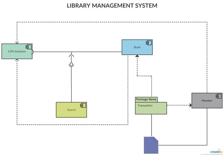 Component Diagram for Library Management System  You can