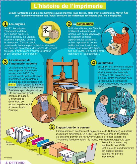 Fiche exposés : L'histoire de l'imprimerie