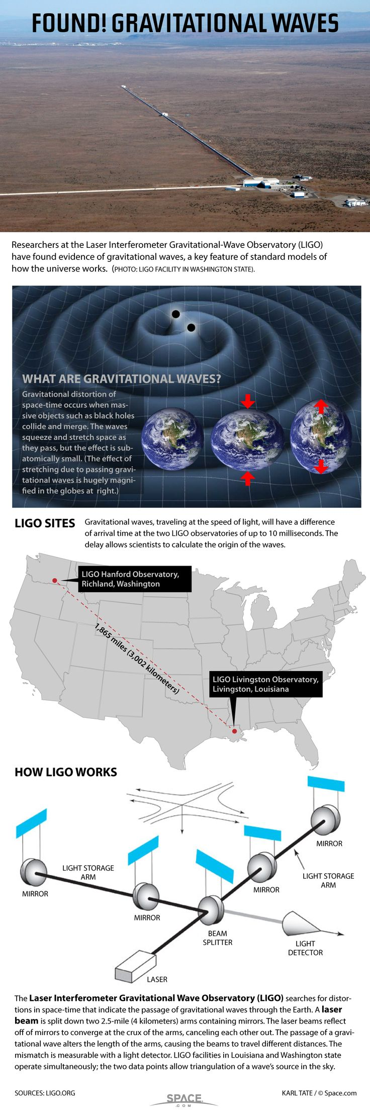 See how scientists use lasers to hunt gravitational waves with the See how they'll do it with the Laser Interferometer Gravitational-Wave Observatory (LIGO) in this Space.com infographic.