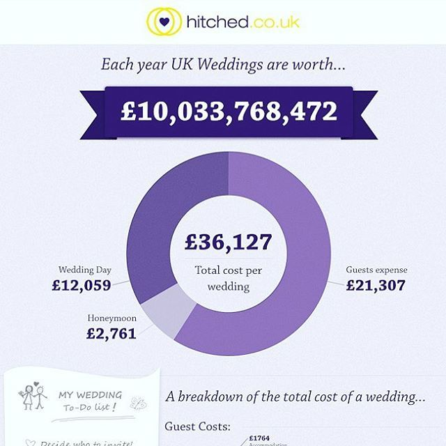 The average U.K. Wedding costs on average a whopping £36,127! #wedding #weddingcakes #weddingplanner #marriage #engaged #money #party #expensive #instagood #bride #groom #evedeso #eventdesignsource - posted by Bunny https://www.instagram.com/bunnybakeofficial. See more Wedding Cake Designs at http://Evedeso.com