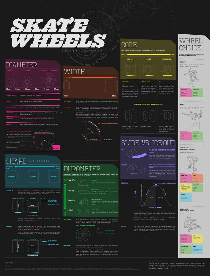 Skate Wheels Reference Guide - Animagraffs