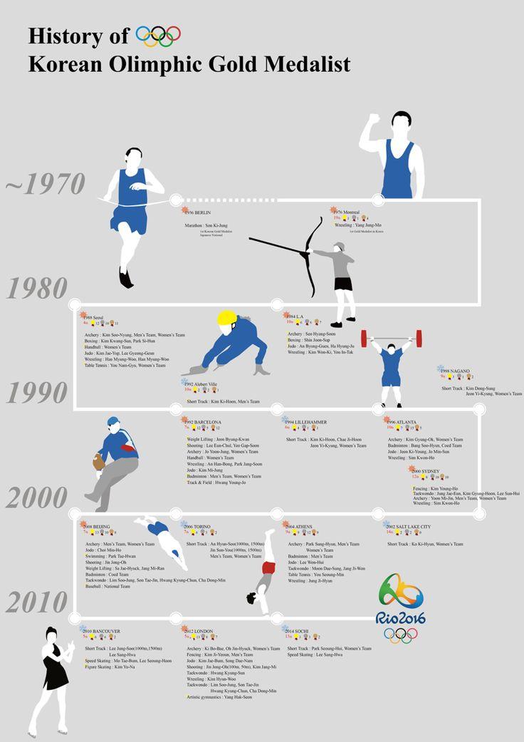 올림픽 금메달리스트 타임라인 인포그래픽