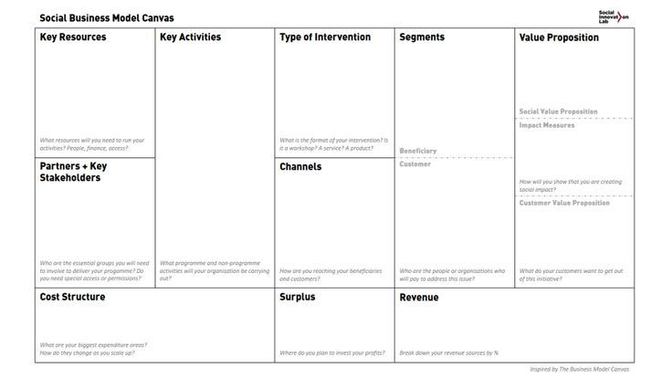 The Social Business Model Canvas From Malaysia  AMap