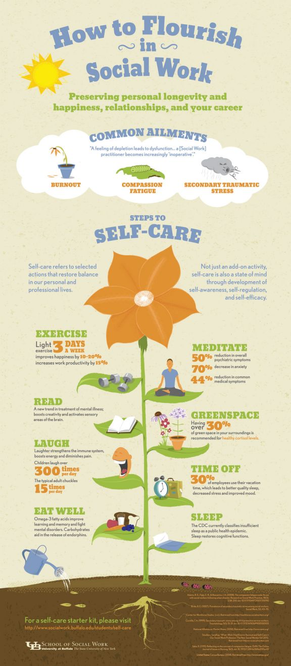 Self care infographic