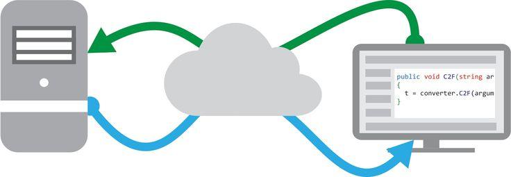 Manfaat Dan Karekteristik Penggunaan Web Service - Bagian 2
