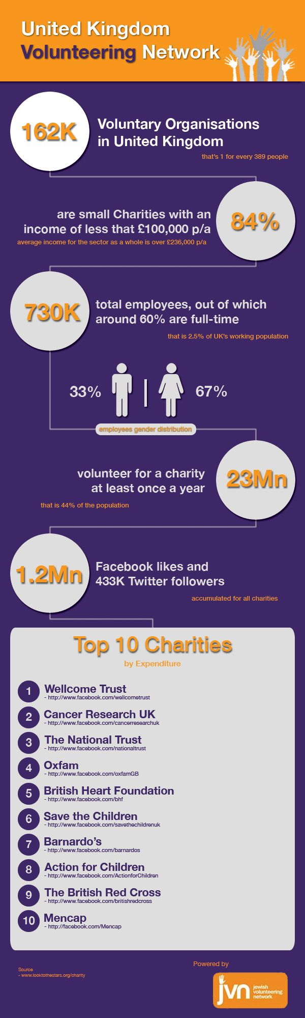 Great new infographic on volunteering in the UK from the Jewish Volunteering Network