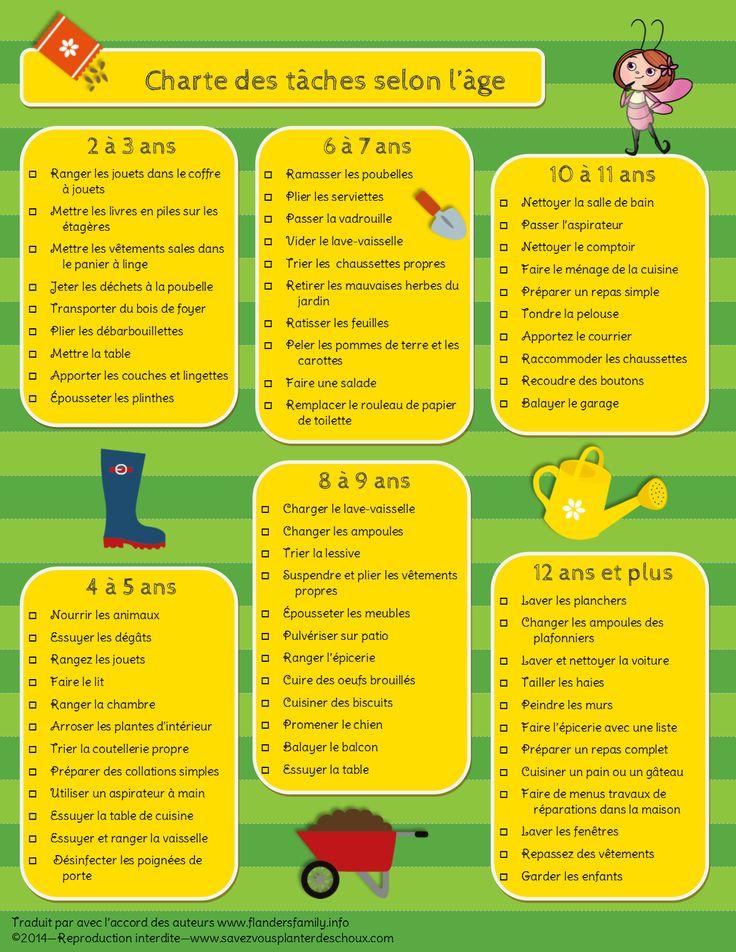 Tableau de tâches selon l'âge de l'enfant