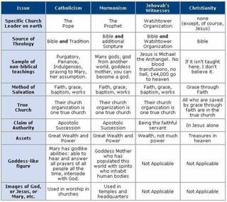 A comparison of the religions of