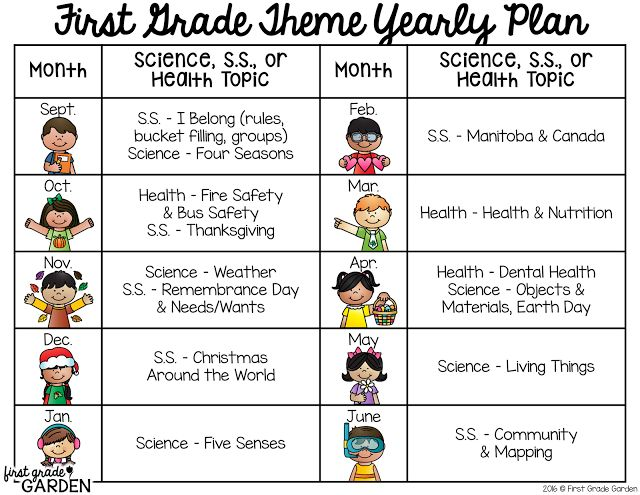 Theme Yearly Plan for Science, S.S., and Health {First Grade Garden: Daily Schedule - Theme}