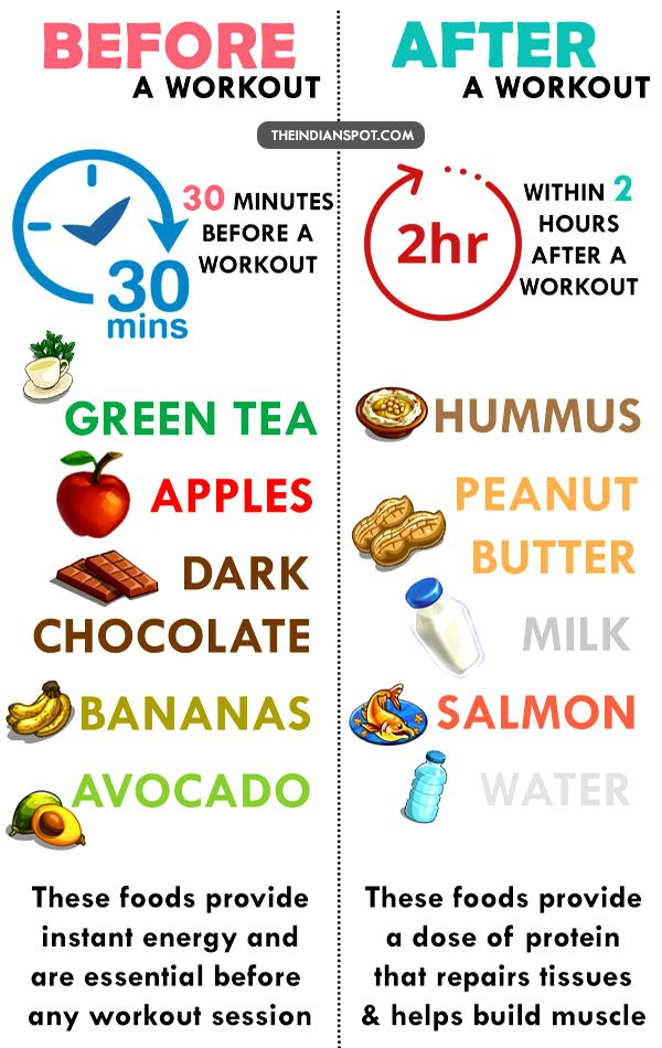 after workout snack weight loss