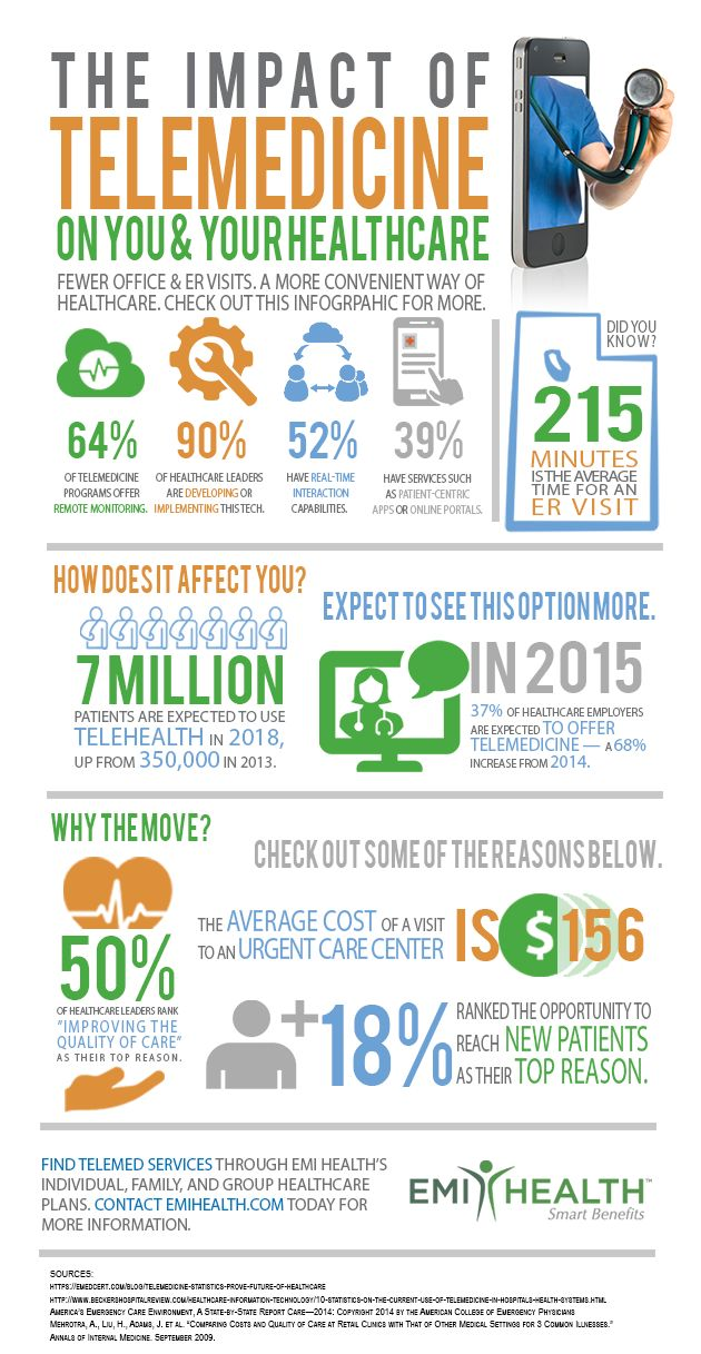 This #infographic shows the impact of #Telemedicine, examines the number of expected #telehealth patients by 2018 and what's driving this trend via @ACO_News. #HealthCare #RichardAKimballjr http://bit.ly/1GnrRPr