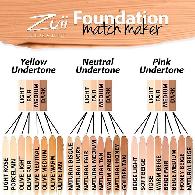 We know ordering a foundation online can be tough, so here is a guide to point you a little closer in the right direction. #organic #certifiedorganic #zuiiorganic #zuii #organicmakeup #floramakeup #makeup #ecomakeup #organicmakeupartist #ecofriendly