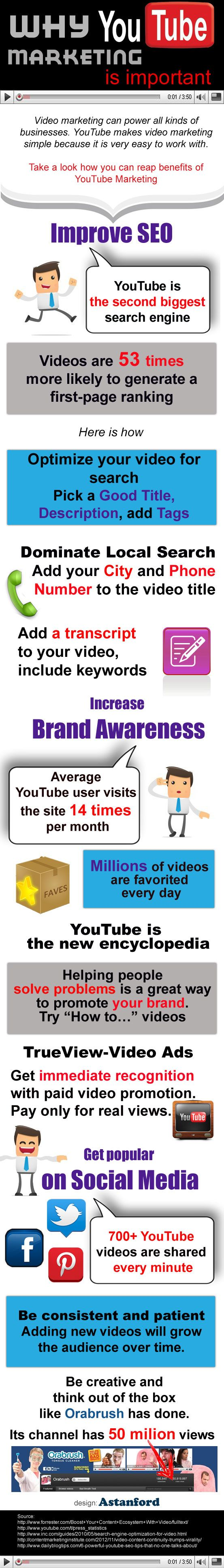 YouTube is one of the fastest growing social media platforms and this infographic further explains why Youtube marketing is so important