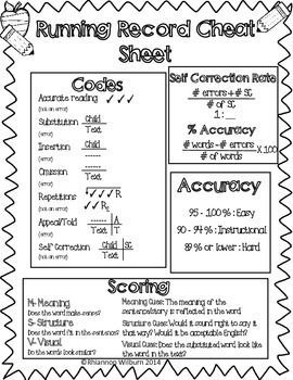 Running Record was created by Marie Clay. Here is a cheat sheet to remember the codes, how to calculate accuracy, accuracy rate categories, and scoring. Running record is a quick informal assessment to see where students are in their reading progress.