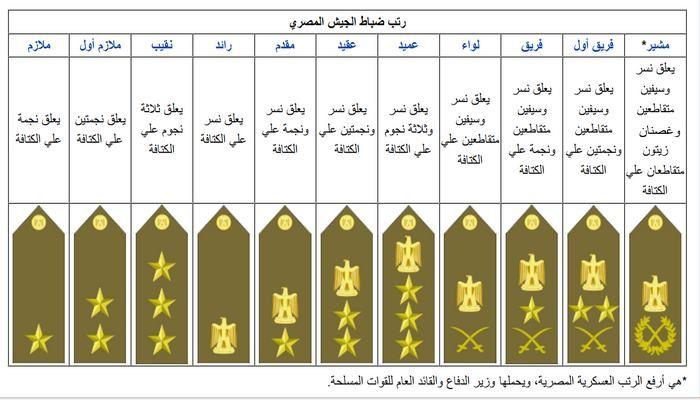 Resultat De Recherche D Images Pour رتب الشرطة Military Police Bar Chart Egypt