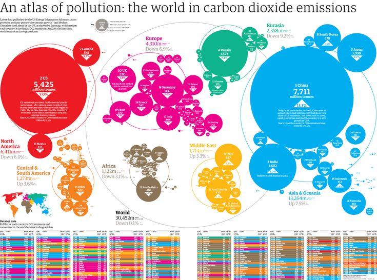 World carbon dioxide emissions  #FlipOver